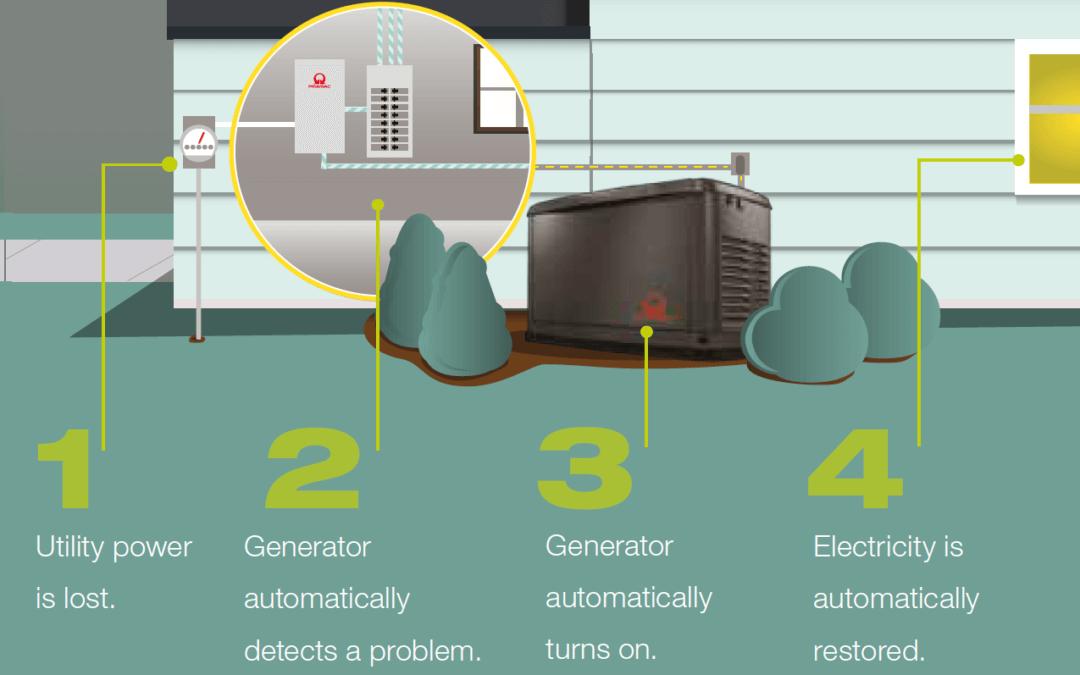 Standby Gas Generator